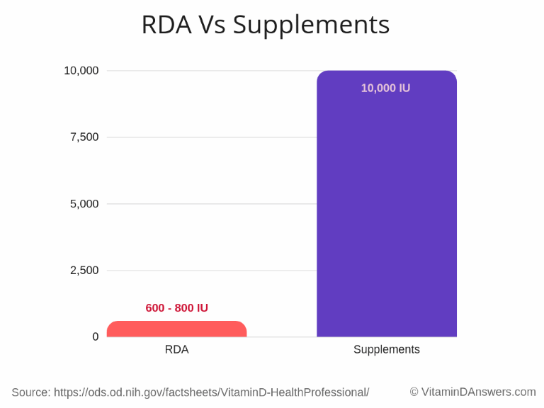 Vitamin D RDA in comparisson with the doses available in supplements