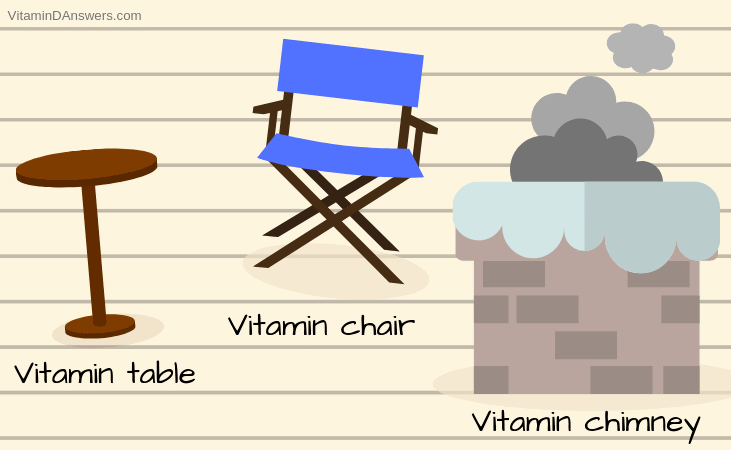 If vitamins were named after everyday objects