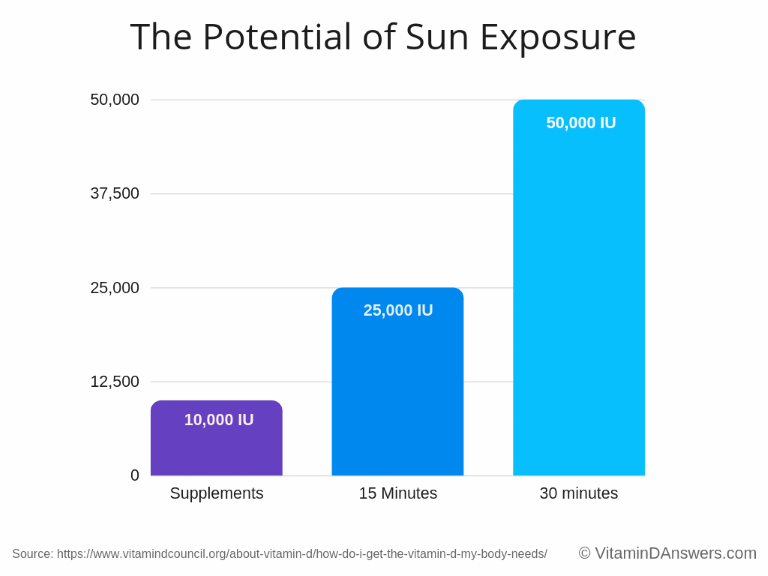 Under ideal circumstances of skin exposure to the Sun, you may be able to produce up to 50,000 IU of vitamin D