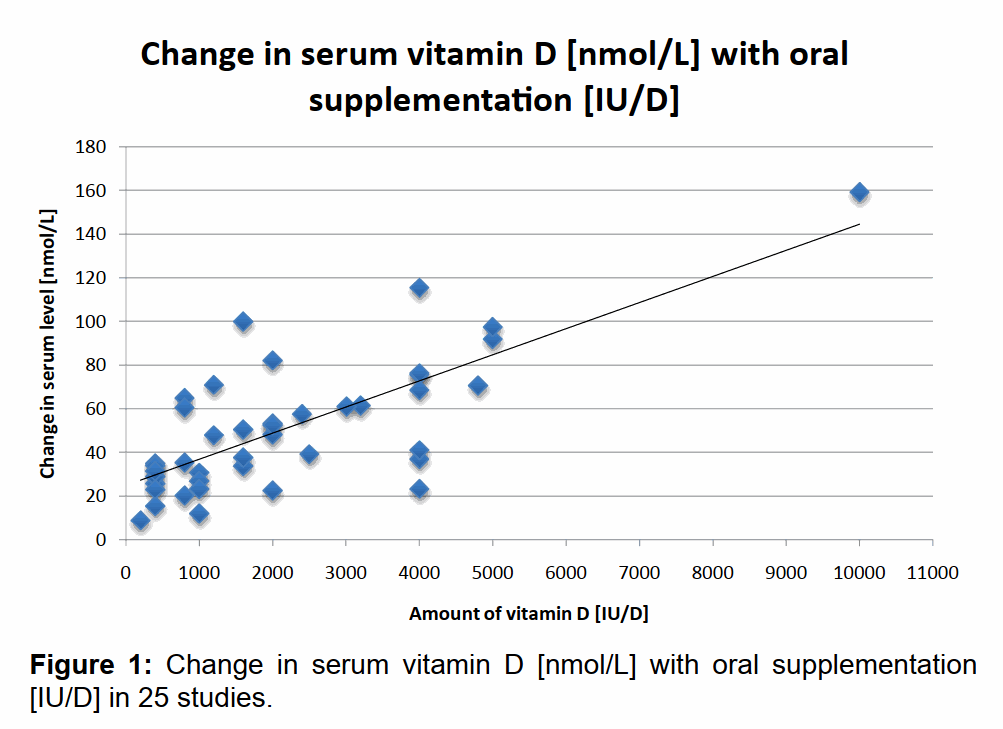 change in serum vitamin D levels