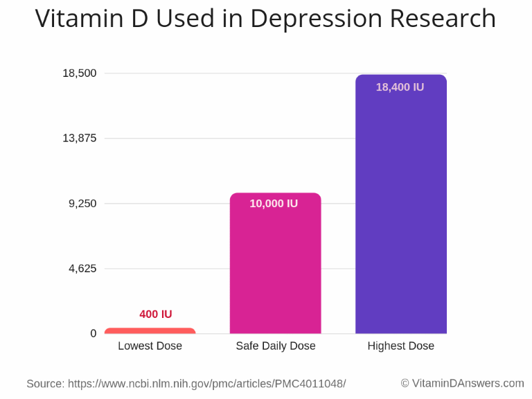 vitamin D used in depression research