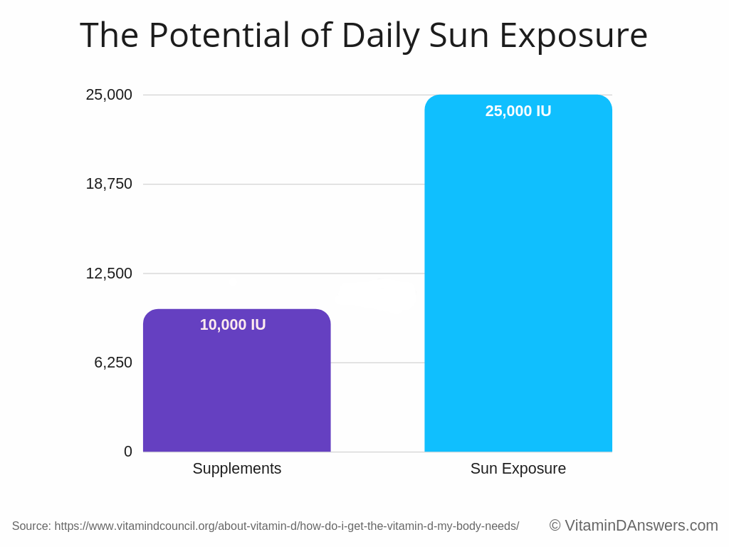 the potential of daily sun exposure for vitamin d production